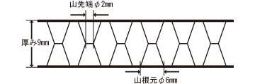 剛性パネルの構造