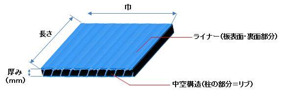 プラダンシートの構造図